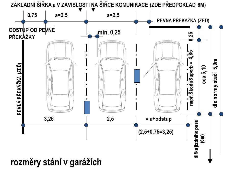 a=2,5 2,5 0,75 3,25 a=2,5 0,25 např. Škoda Superb = 4,85 cca 5,10 PEVNÁ PŘEKÁŽKA (ZEĎ) šířka jízdního pásu (6m) rozměry stání v garážích min. 0,25 ODS