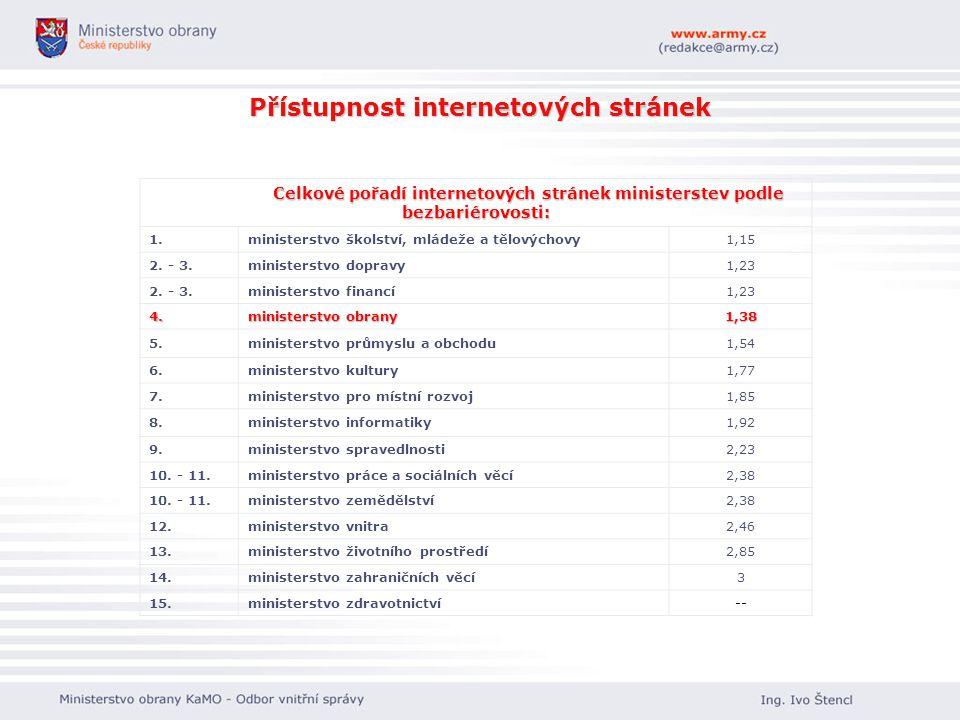 Přístupnost internetových stránek Celkové pořadí internetových stránek ministerstev podle bezbariérovosti: 1.ministerstvo školství, mládeže a tělových