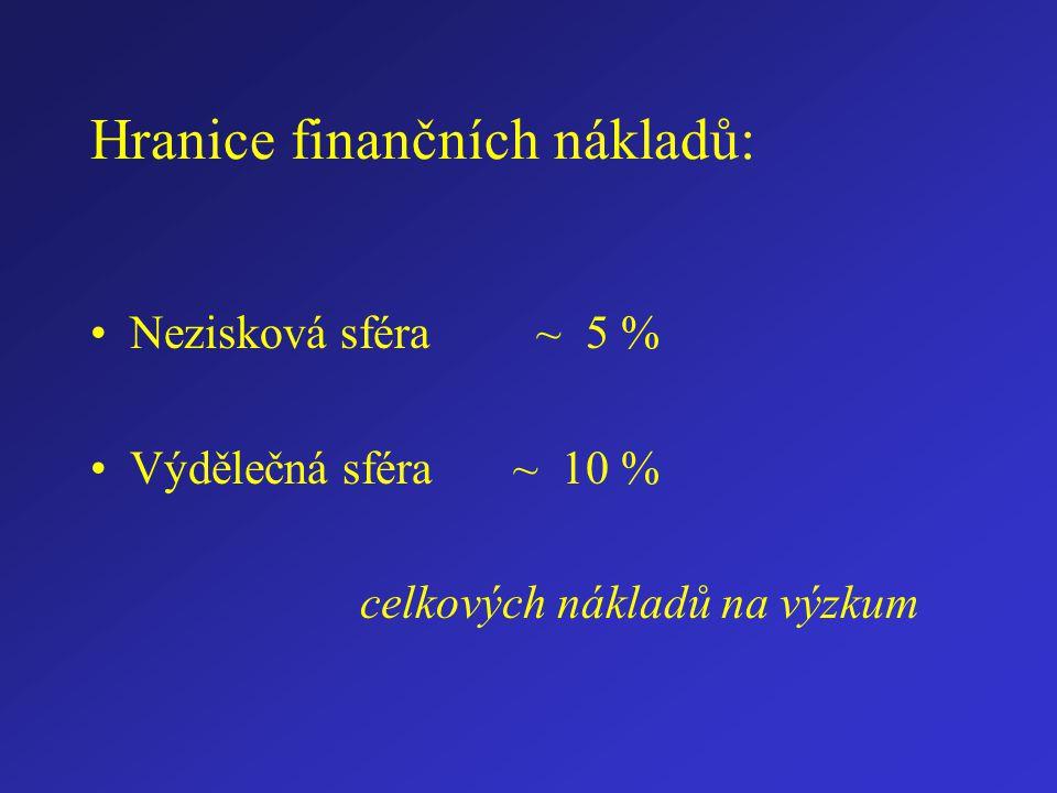 Hranice finančních nákladů: Nezisková sféra ~ 5 % Výdělečná sféra ~ 10 % celkových nákladů na výzkum