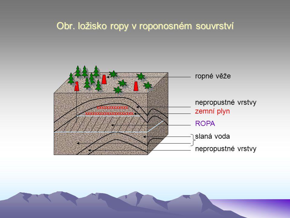 Obr. ložisko ropy v roponosném souvrství ropné věže nepropustné vrstvy zemní plyn ROPA slaná voda nepropustné vrstvy xxxxxxxxxxxxx xxxxxxxxxxxxxxxxxxx