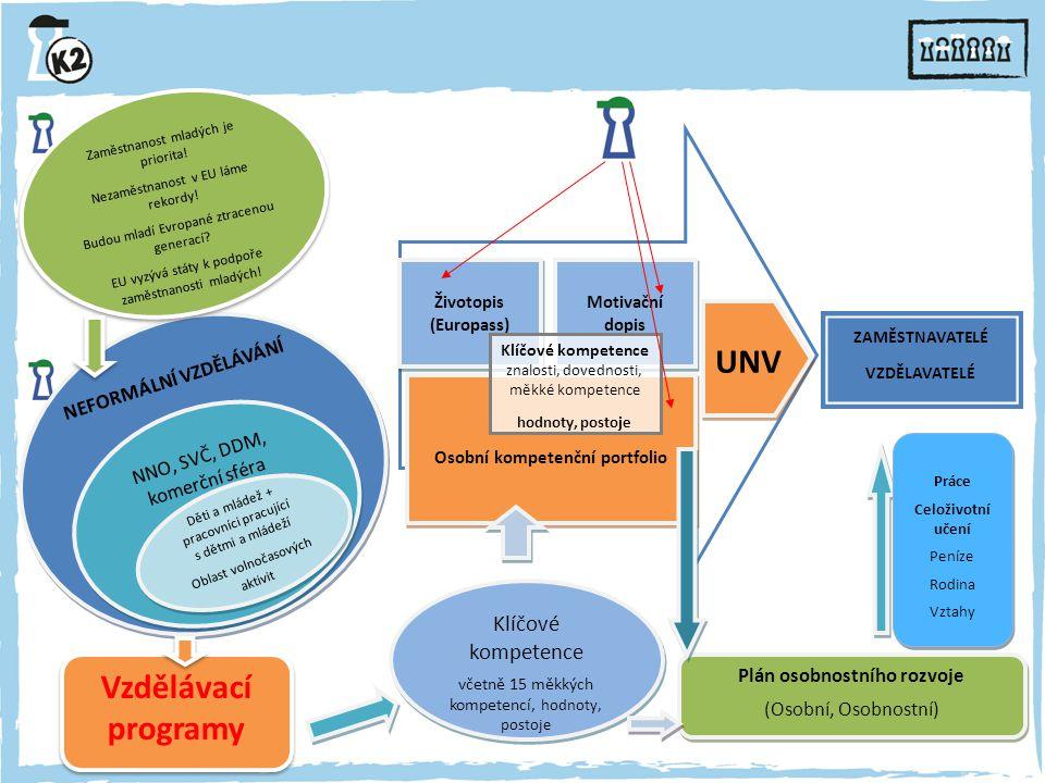 NEFORMÁLNÍ VZDĚLÁVÁNÍ UNV Životopis (Europass) Osobní kompetenční portfolio ZAMĚSTNAVATELÉ VZDĚLAVATELÉ Zaměstnanost mladých je priorita.
