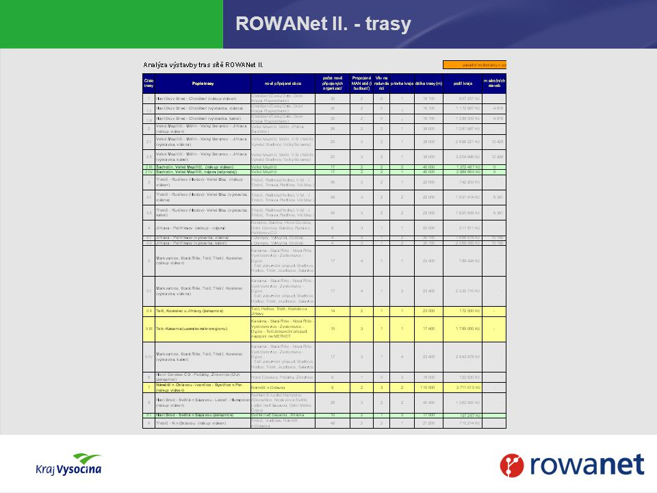ROWANet II. - trasy