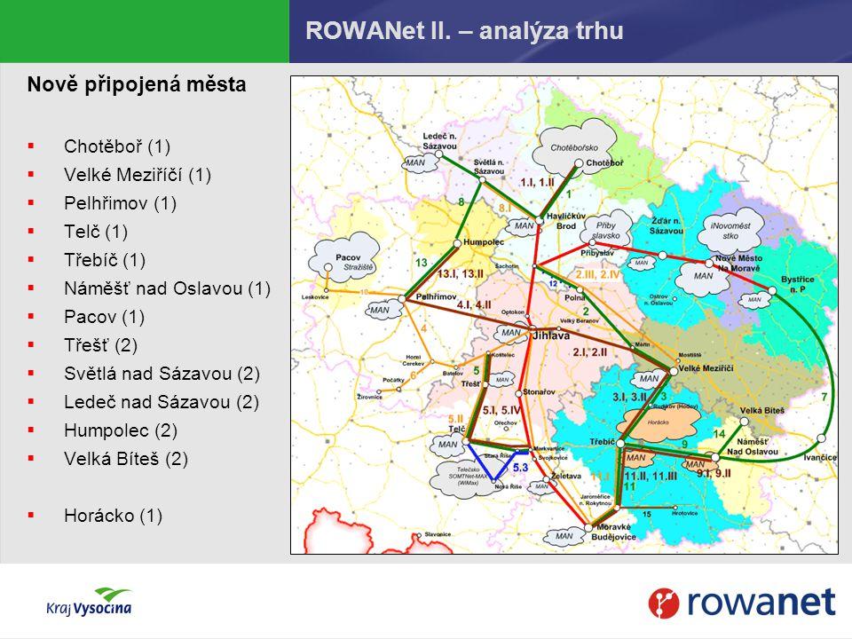 ROWANet II. – analýza trhu Nově připojená města  Chotěboř (1)  Velké Meziříčí (1)  Pelhřimov (1)  Telč (1)  Třebíč (1)  Náměšť nad Oslavou (1) 