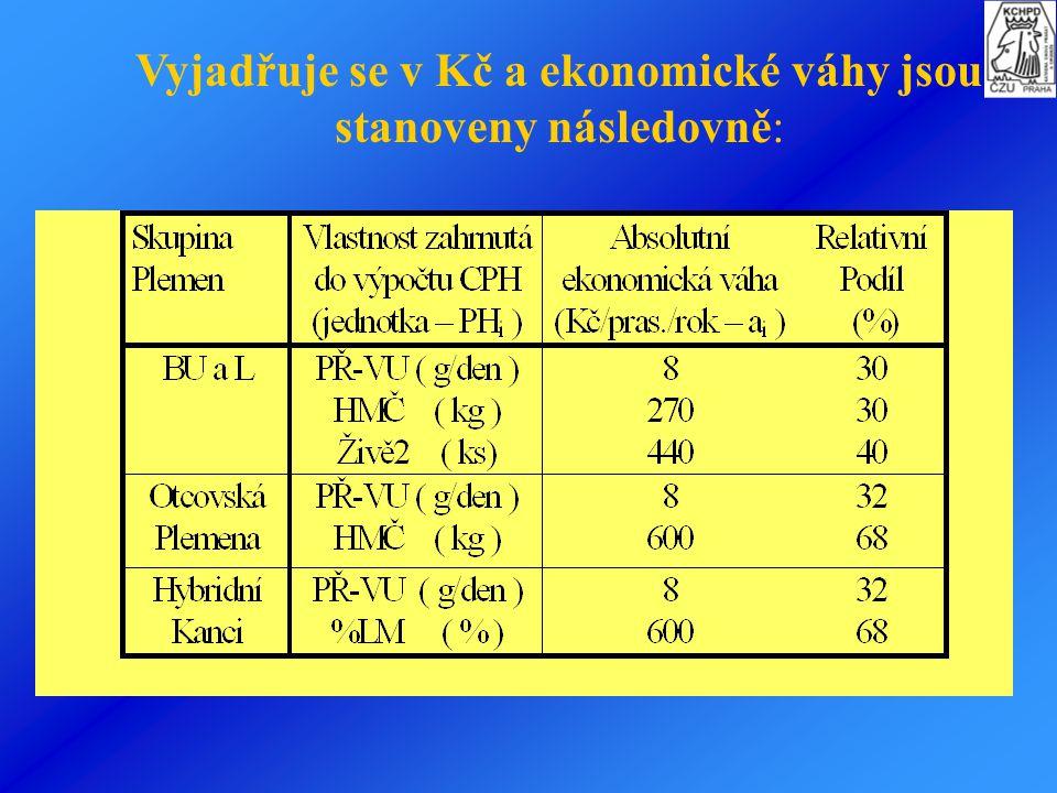 Odhad celkové plemenné hodnoty Dílčí plemenné hodnoty se integrují do tzv. sumární plemenné hodnoty jedince, tedy celkové plemenné hodnoty podle obecn
