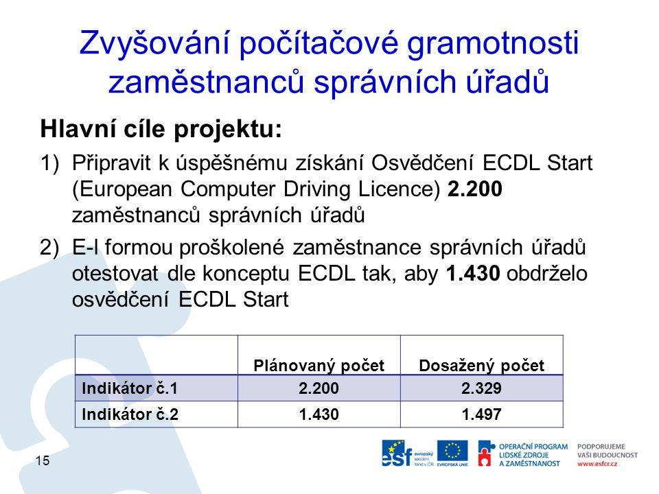 Zvyšování počítačové gramotnosti zaměstnanců správních úřadů Hlavní cíle projektu: 1)Připravit k úspěšnému získání Osvědčení ECDL Start (European Computer Driving Licence) 2.200 zaměstnanců správních úřadů 2)E-l formou proškolené zaměstnance správních úřadů otestovat dle konceptu ECDL tak, aby 1.430 obdrželo osvědčení ECDL Start 15 Plánovaný počet Dosažený počet Indikátor č.1 2.2002.329 Indikátor č.2 1.4301.497