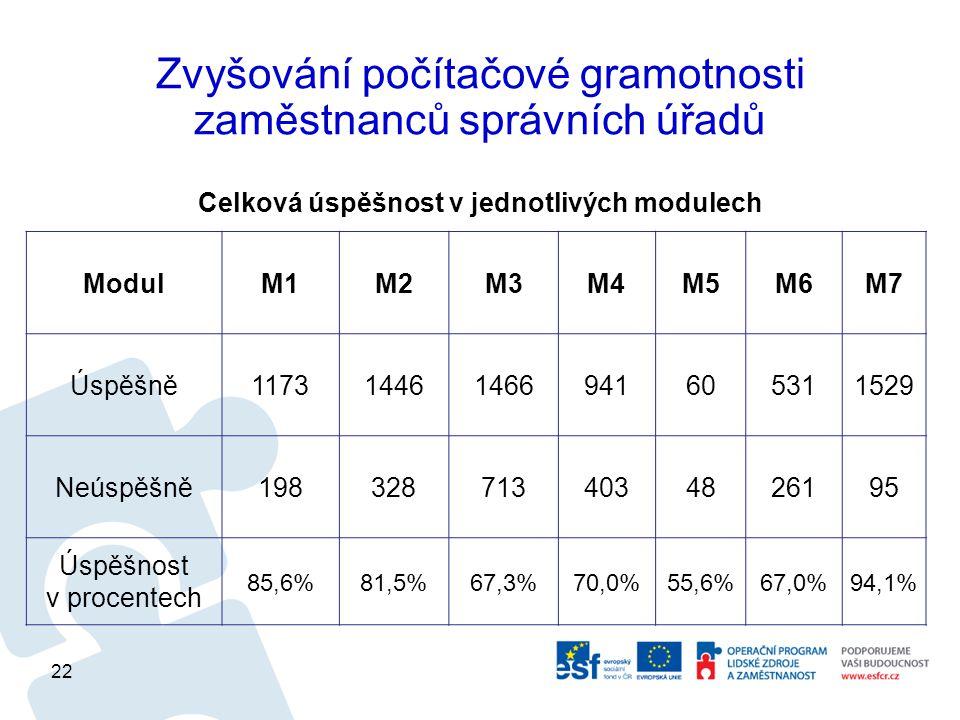 Zvyšování počítačové gramotnosti zaměstnanců správních úřadů Celková úspěšnost v jednotlivých modulech ModulM1M2M3M4M5M6M7 Úspěšně117314461466941605311529 Neúspěšně1983287134034826195 Úspěšnost v procentech 85,6%81,5%67,3%70,0%55,6%67,0%94,1% 22