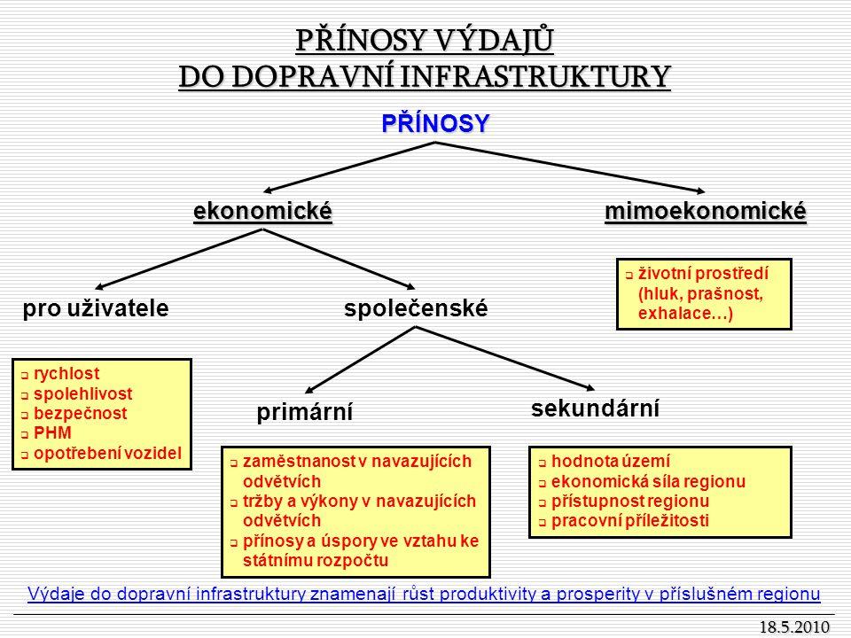 PŘÍNOSY VÝDAJŮ DO DOPRAVNÍ INFRASTRUKTURY 18.5.2010 PŘÍNOSY ekonomickémimoekonomické pro uživatelespolečenské primární sekundární  životní prostředí