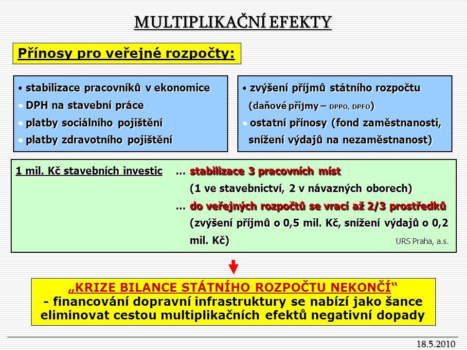 18.5.2010 VÝCHODISKA PRO DISKUSI nedobudovanost zásadní dopravní sítěnedobudovanost zásadní dopravní sítě - chybějící úseky dálnic a rychlostních silnic (D3, R35, R6 apod.), obchvaty měst, nedokončená modernizace železničních koridorů apod.