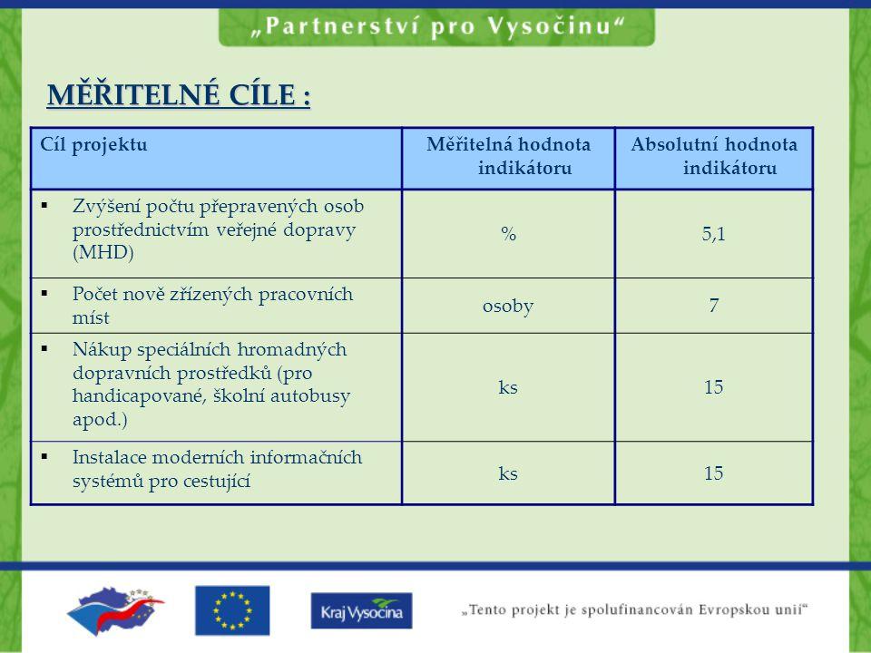 Cíl projektuMěřitelná hodnota indikátoru Absolutní hodnota indikátoru  Zvýšení počtu přepravených osob prostřednictvím veřejné dopravy (MHD) %5,1  P