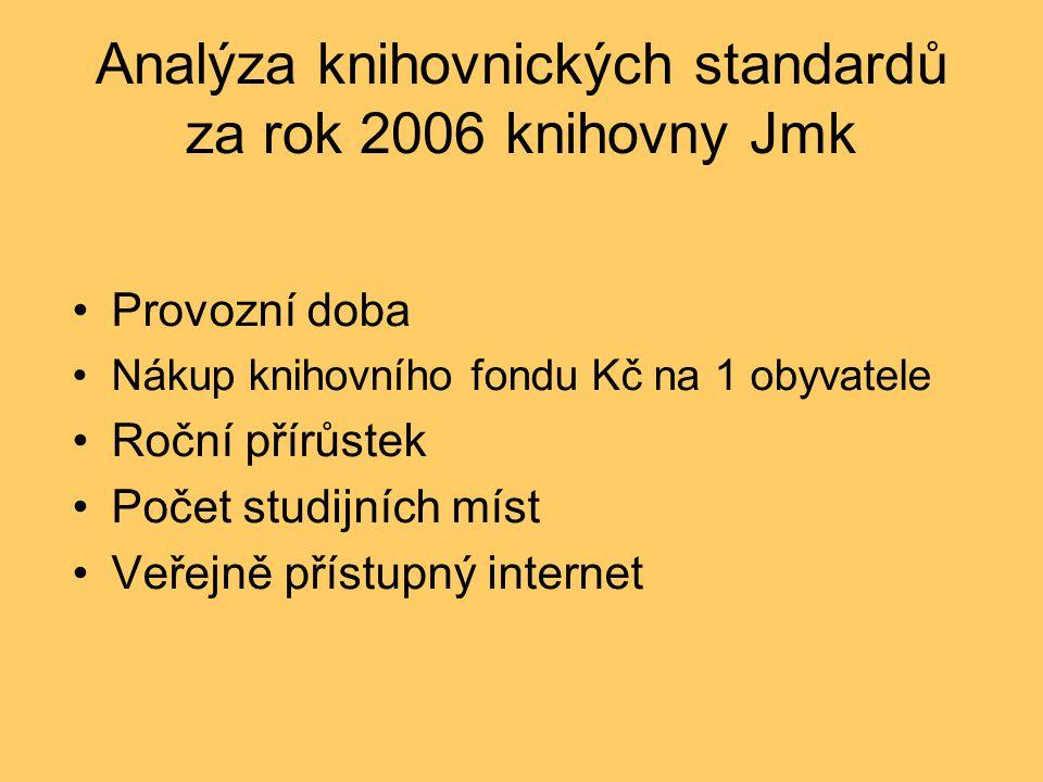 Analýza knihovnických standardů za rok 2006 knihovny Jmk Provozní doba Nákup knihovního fondu Kč na 1 obyvatele Roční přírůstek Počet studijních míst Veřejně přístupný internet