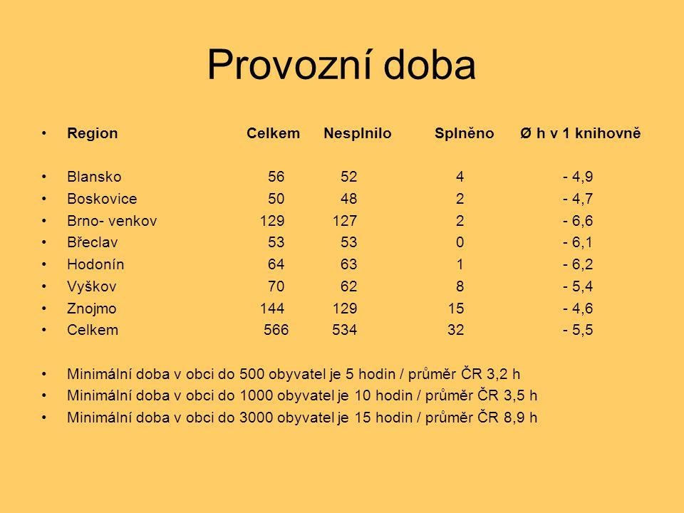 Provozní doba RegionCelkem Nesplnilo SplněnoØ h v 1 knihovně Blansko 56 52 4 - 4,9 Boskovice 50 48 2 - 4,7 Brno- venkov 129 127 2 - 6,6 Břeclav 53 53 0 - 6,1 Hodonín 64 63 1 - 6,2 Vyškov 70 62 8 - 5,4 Znojmo 144 129 15 - 4,6 Celkem 566 534 32 - 5,5 Minimální doba v obci do 500 obyvatel je 5 hodin / průměr ČR 3,2 h Minimální doba v obci do 1000 obyvatel je 10 hodin / průměr ČR 3,5 h Minimální doba v obci do 3000 obyvatel je 15 hodin / průměr ČR 8,9 h