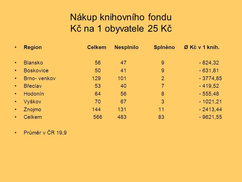 Nákup knihovního fondu Kč na 1 obyvatele 25 Kč RegionCelkem Nesplnilo SplněnoØ Kč v 1 knih. Blansko 56 47 9 - 824,32 Boskovice 50 41 9 - 631,81 Brno-