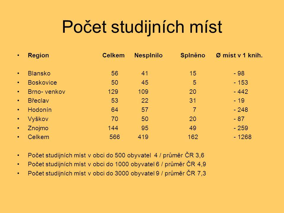 Počet studijních míst RegionCelkem Nesplnilo SplněnoØ míst v 1 knih. Blansko 56 41 15 - 98 Boskovice 50 45 5 - 153 Brno- venkov 129 109 20 - 442 Břecl