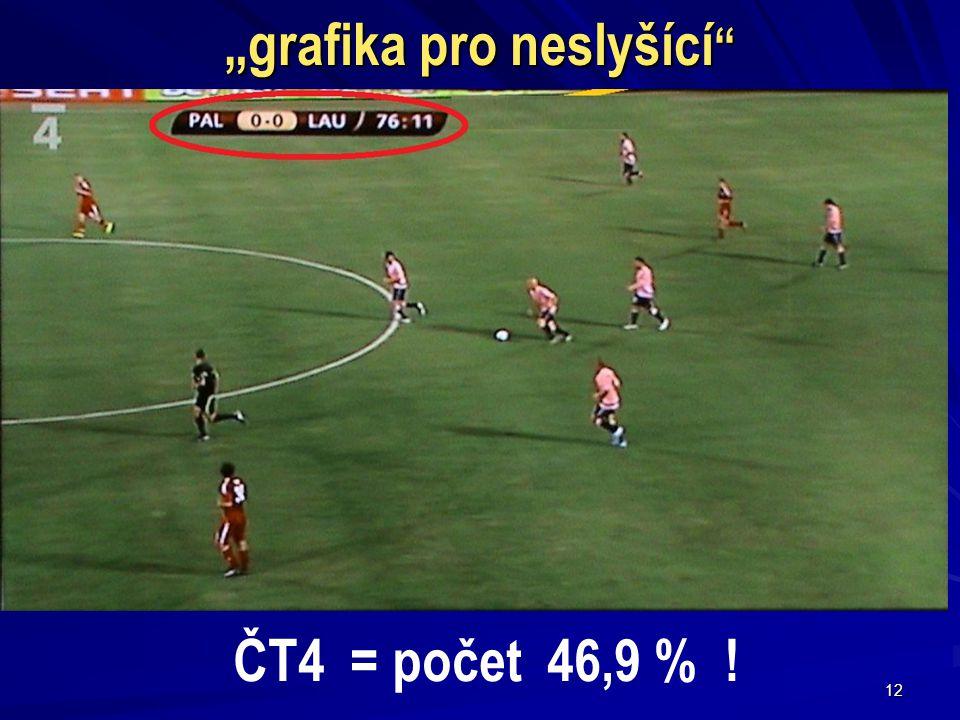 """12 """"grafika pro neslyšící ČT4 = počet 46,9 % !"""