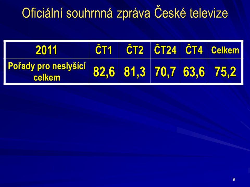 9 2011ČT1ČT2ČT24ČT4Celkem Pořady pro neslyšící celkem 82,681,370,763,675,2 Oficiální souhrnná zpráva České televize