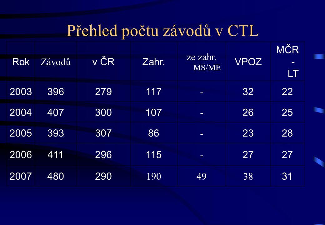 Přehled počtu závodů v CTL Rok Závodů v ČRZahr. ze zahr.