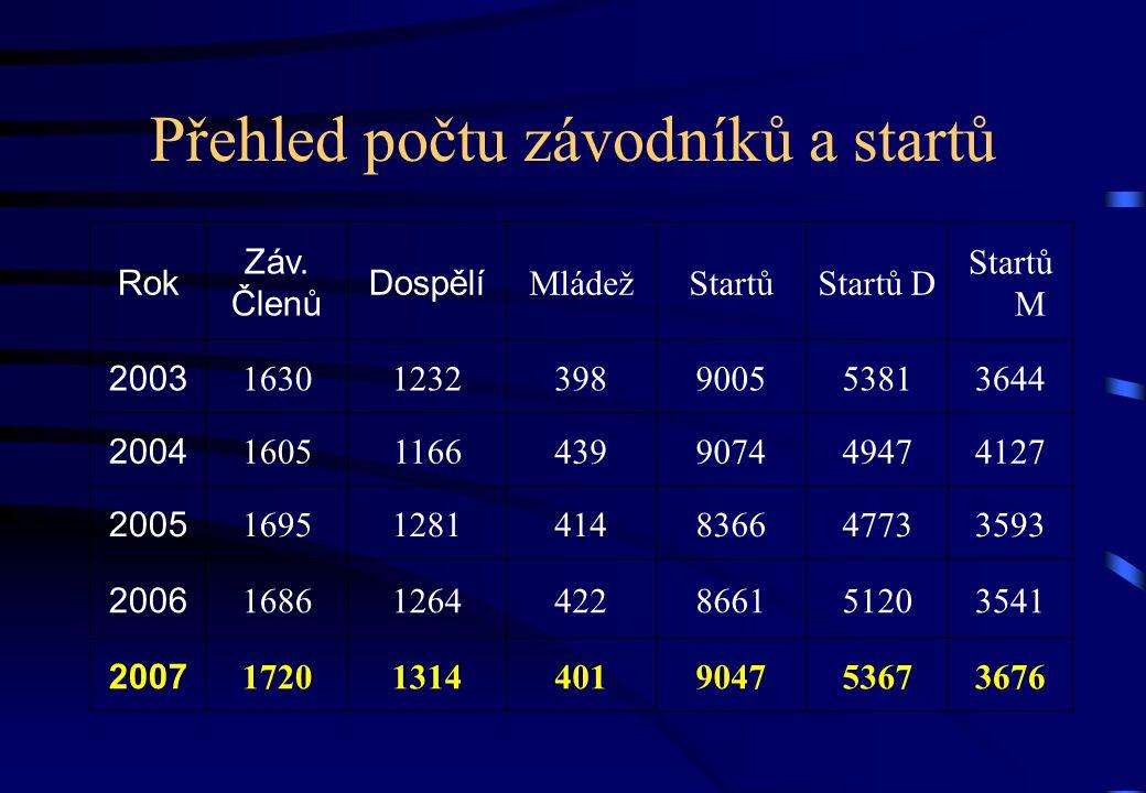 Přehled počtu závodníků a startů Rok Záv.