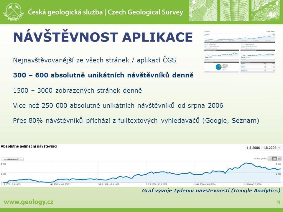 9 NÁVŠTĚVNOST APLIKACE Nejnavštěvovanější ze všech stránek / aplikací ČGS 300 – 600 absolutně unikátních návštěvníků denně 1500 – 3000 zobrazených stránek denně Více než 250 000 absolutně unikátních návštěvníků od srpna 2006 Přes 80% návštěvníků přichází z fulltextových vyhledavačů (Google, Seznam) Graf vývoje týdenní návštěvnosti (Google Analytics)
