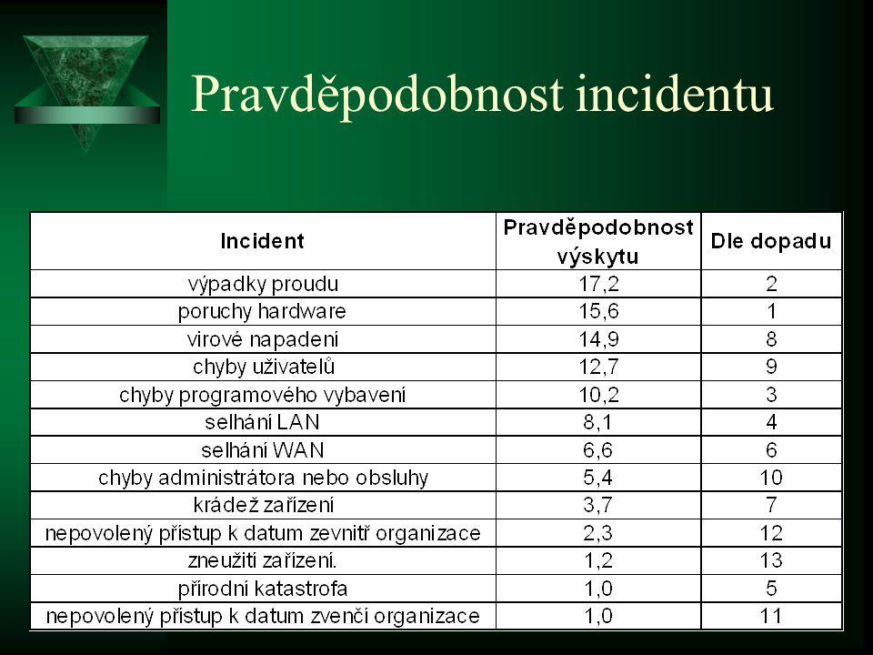 Pravděpodobnost incidentu