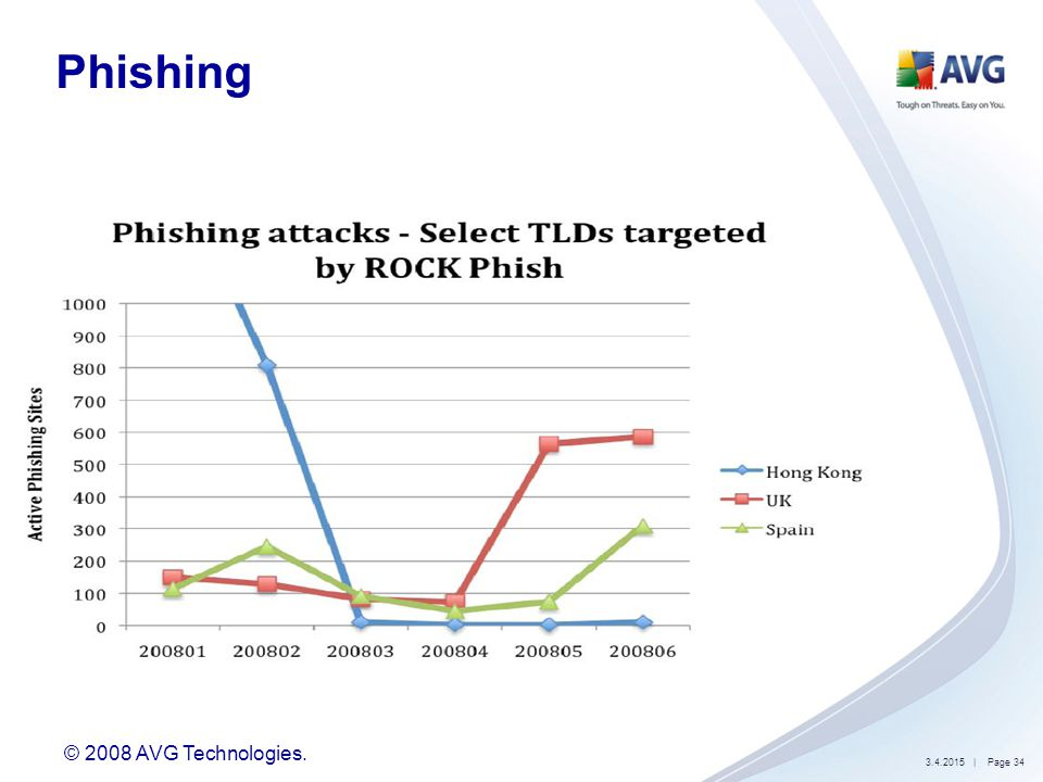 © 2008 AVG Technologies. 3.4.2015| Page 35 Phishing OR whaling ?
