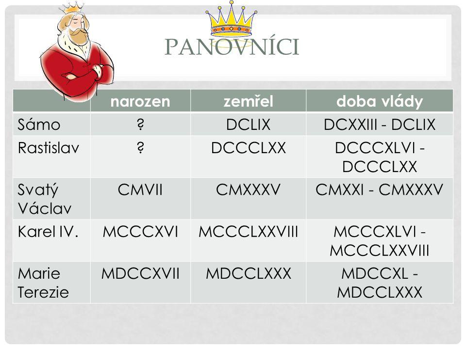 PANOVNÍCI narozenzemřeldoba vlády Sámo DCLIXDCXXIII - DCLIX Rastislav DCCCLXXDCCCXLVI - DCCCLXX Svatý Václav CMVIICMXXXVCMXXI - CMXXXV Karel IV.MCCCXVIMCCCLXXVIIIMCCCXLVI - MCCCLXXVIII Marie Terezie MDCCXVIIMDCCLXXXMDCCXL - MDCCLXXX