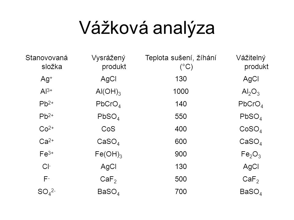 Stanovovaná složka Vysrážený produkt Teplota sušení, žíhání (°C) Vážitelný produkt Ag + AgCl130AgCl Al 3+ Al(OH) 3 1000Al 2 O 3 Pb 2+ PbCrO 4 140PbCrO