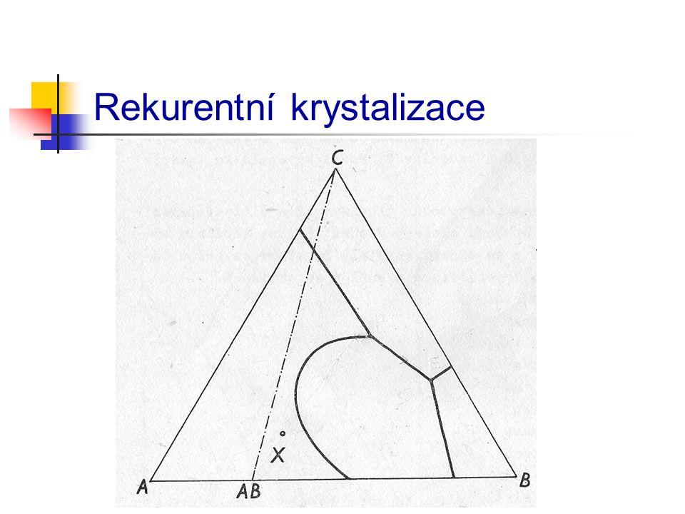 Rekurentní krystalizace