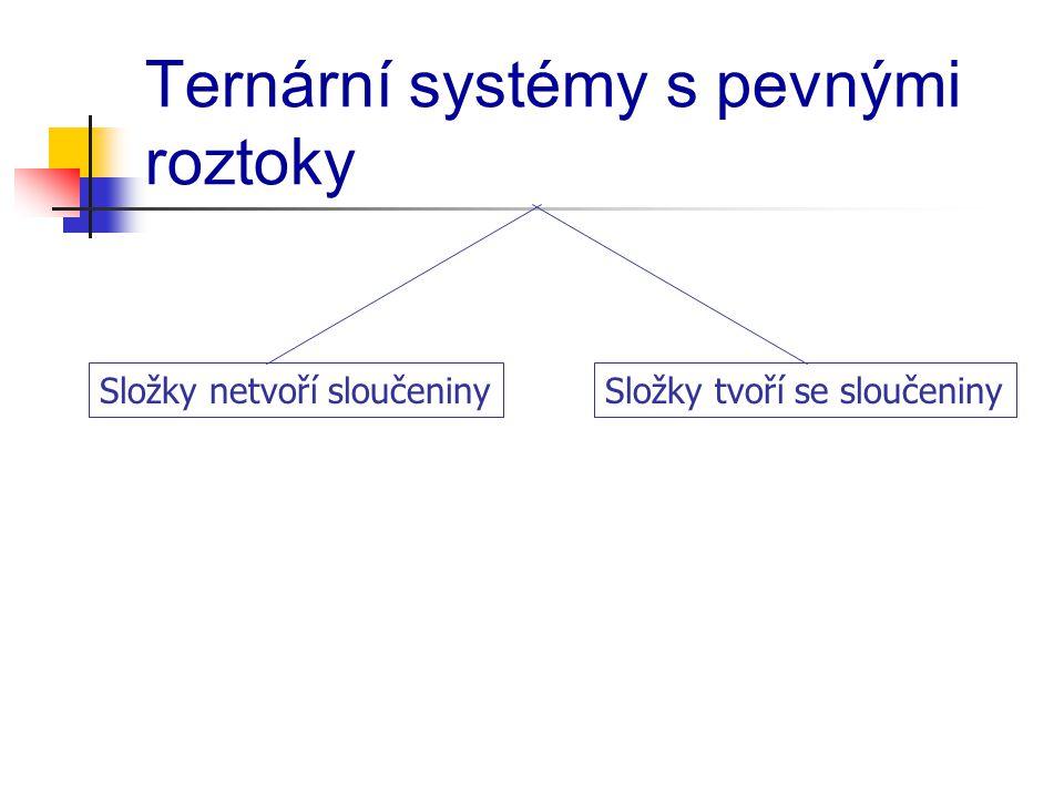 Ternární systémy s pevnými roztoky Složky netvoří sloučeninySložky tvoří se sloučeniny
