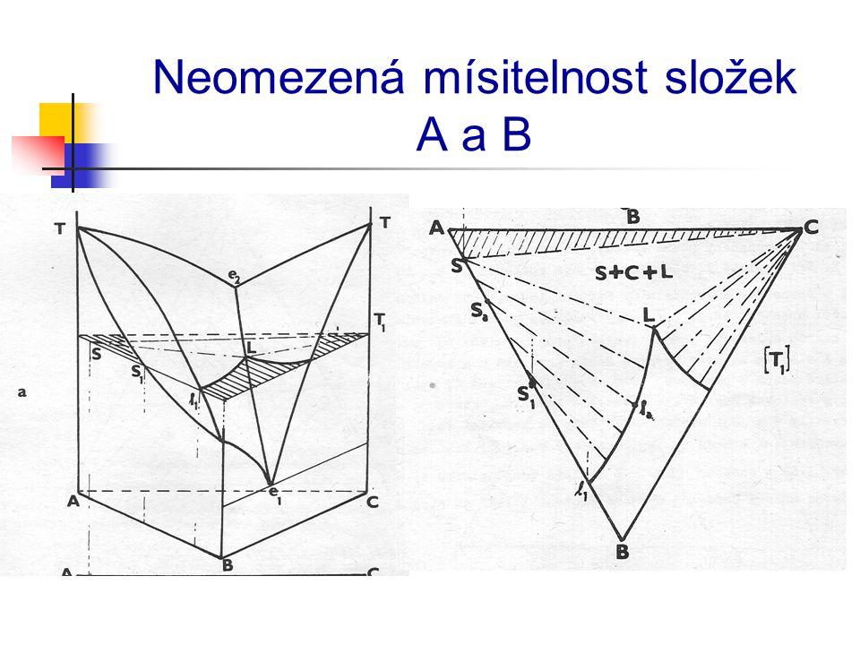 Neomezená mísitelnost složek A a B