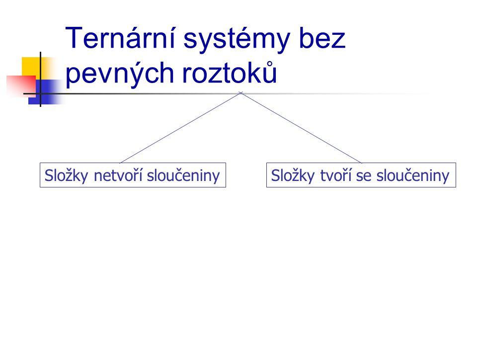 Ternární systémy bez pevných roztoků Složky netvoří sloučeninySložky tvoří se sloučeniny
