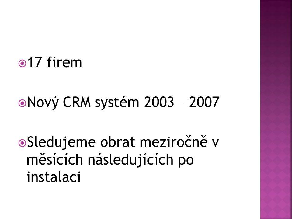 17 firem  Nový CRM systém 2003 – 2007  Sledujeme obrat meziročně v měsících následujících po instalaci