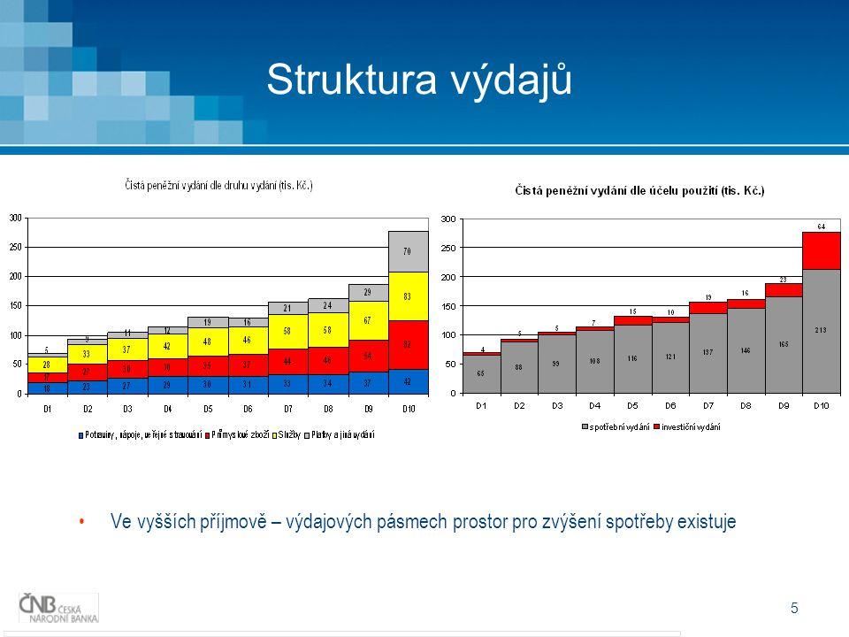 5 Struktura výdajů Ve vyšších příjmově – výdajových pásmech prostor pro zvýšení spotřeby existuje
