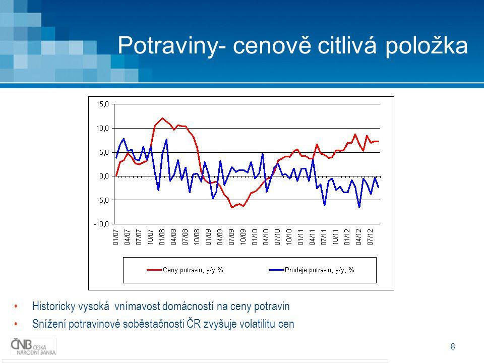 8 Potraviny- cenově citlivá položka Historicky vysoká vnímavost domácností na ceny potravin Snížení potravinové soběstačnosti ČR zvyšuje volatilitu cen