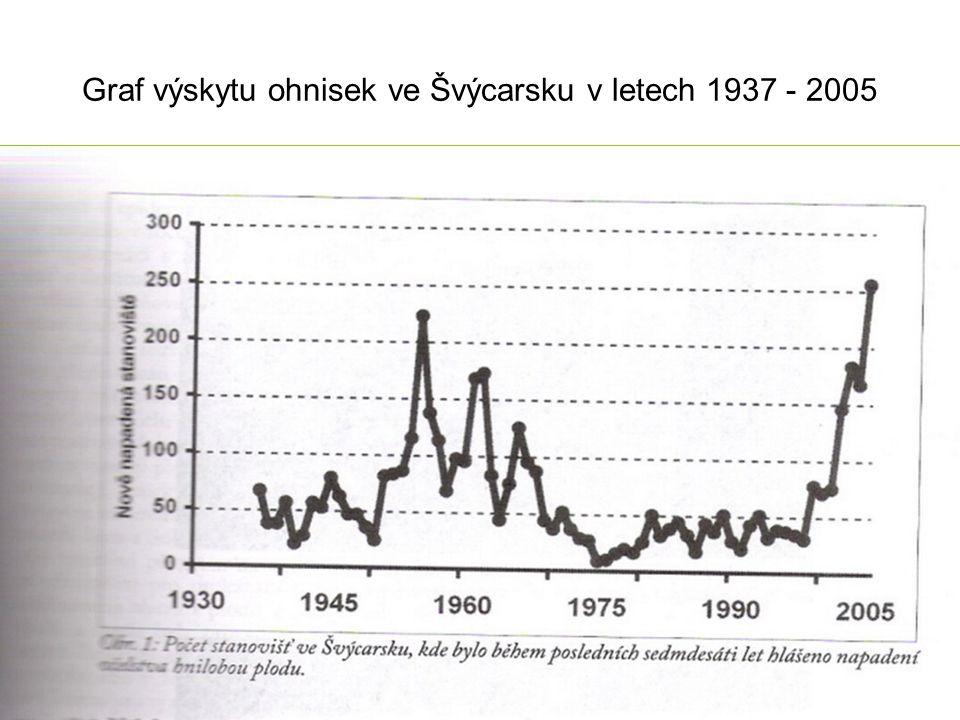 Graf výskytu ohnisek ve Švýcarsku v letech 1937 - 2005