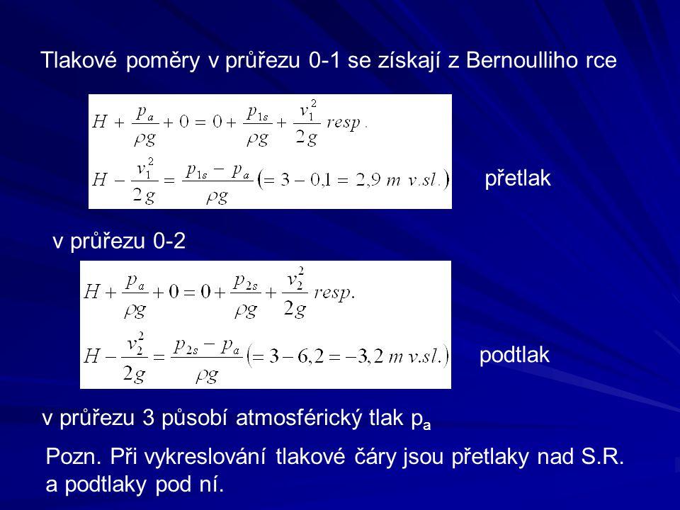 Tlakové poměry v průřezu 0-1 se získají z Bernoulliho rce v průřezu 0-2 v průřezu 3 působí atmosférický tlak p a přetlak podtlak Pozn. Při vykreslován
