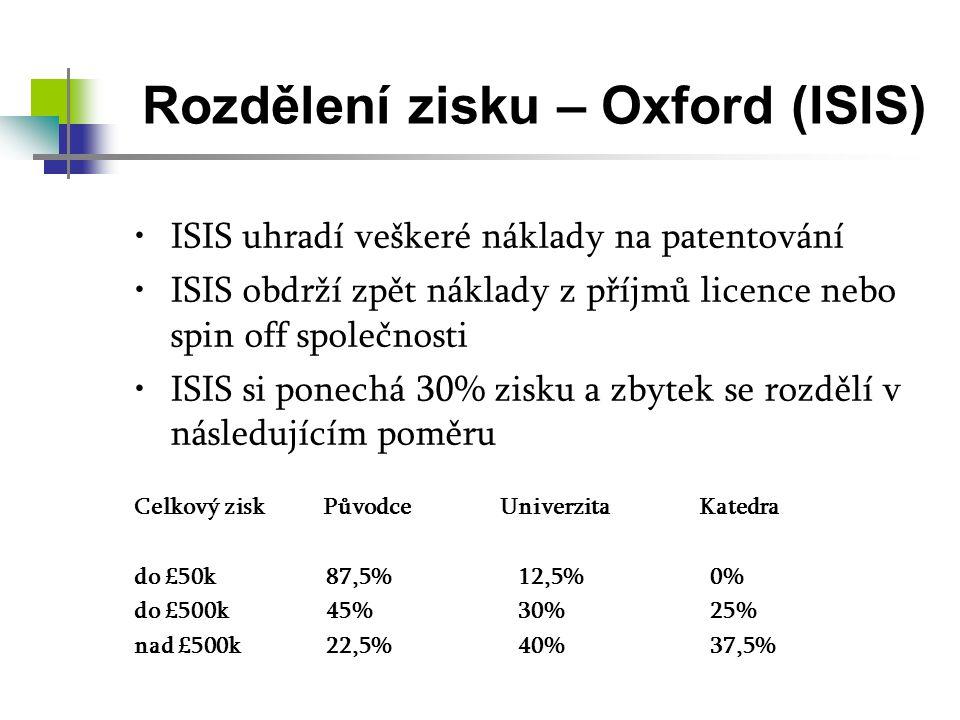 Rozdělení zisku – Oxford (ISIS) ISIS uhradí veškeré náklady na patentování ISIS obdrží zpět náklady z příjmů licence nebo spin off společnosti ISIS si ponechá 30% zisku a zbytek se rozdělí v následujícím poměru Celkový zisk Původce Univerzita Katedra do £50k87,5%12,5%0% do £500k45%30%25% nad £500k22,5%40%37,5%