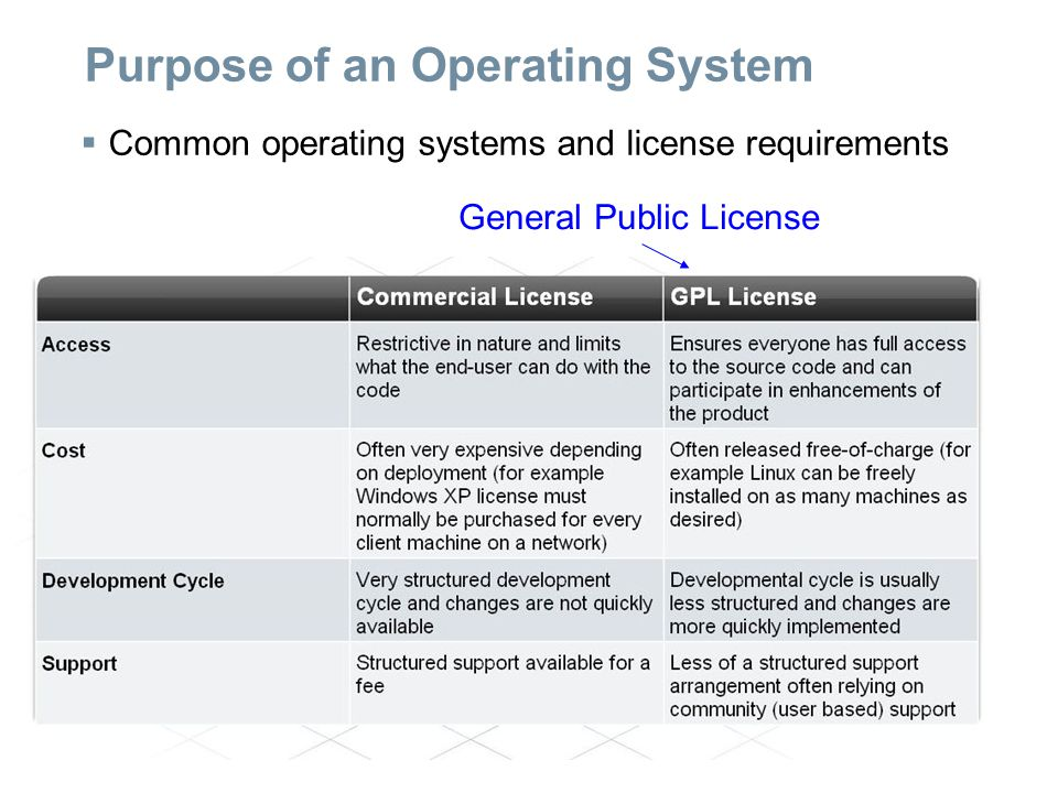 Purpose of an Operating System  Common operating systems and license requirements Přístup (ke zdrojovému kódu) Velmi omezený.