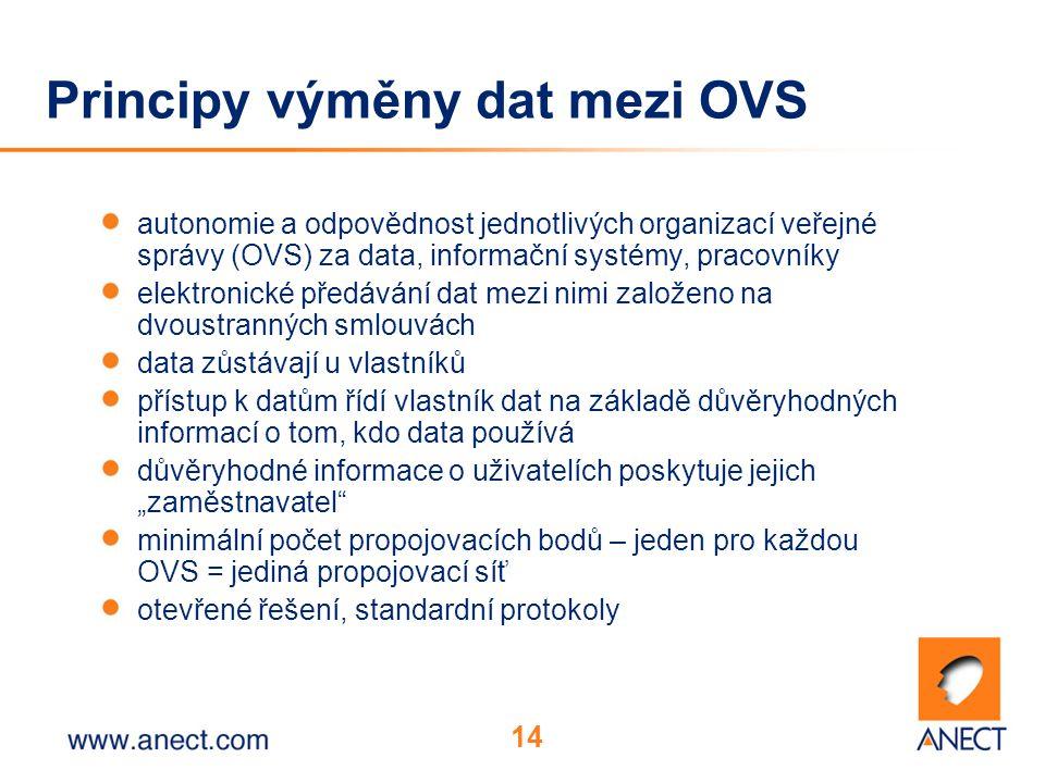 """14 Principy výměny dat mezi OVS autonomie a odpovědnost jednotlivých organizací veřejné správy (OVS) za data, informační systémy, pracovníky elektronické předávání dat mezi nimi založeno na dvoustranných smlouvách data zůstávají u vlastníků přístup k datům řídí vlastník dat na základě důvěryhodných informací o tom, kdo data používá důvěryhodné informace o uživatelích poskytuje jejich """"zaměstnavatel minimální počet propojovacích bodů – jeden pro každou OVS = jediná propojovací síť otevřené řešení, standardní protokoly"""