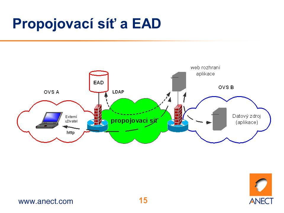 15 Propojovací síť a EAD