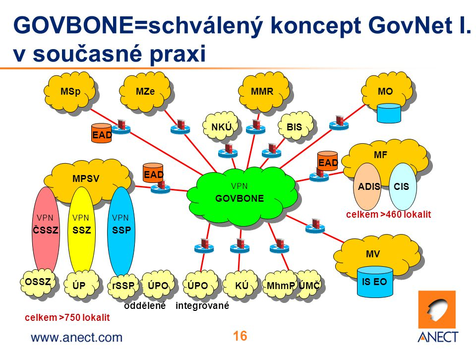 16 GOVBONE=schválený koncept GovNet I.