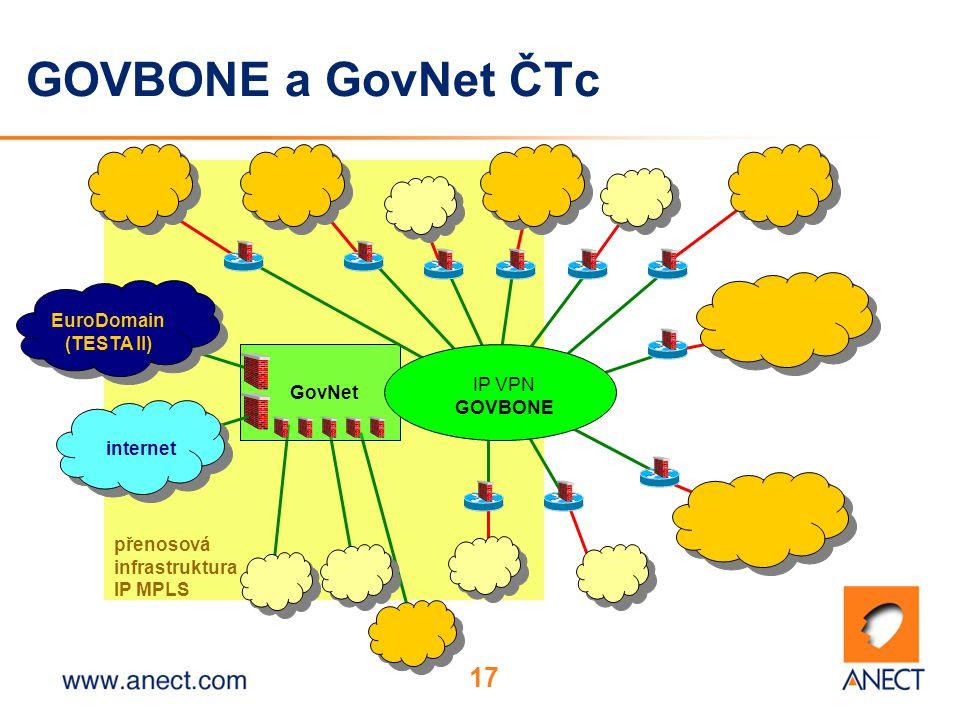 17 GOVBONE a GovNet ČTc přenosová infrastruktura IP MPLS GovNet EuroDomain (TESTA II) internet IP VPN GOVBONE