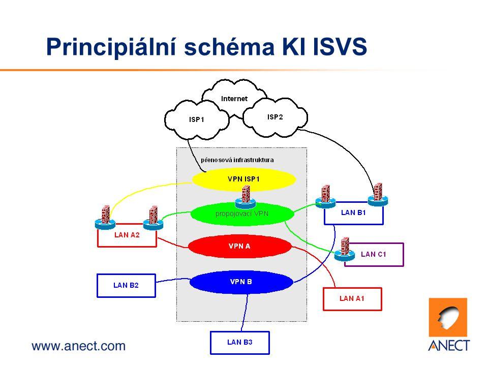 4 Principiální schéma KI ISVS