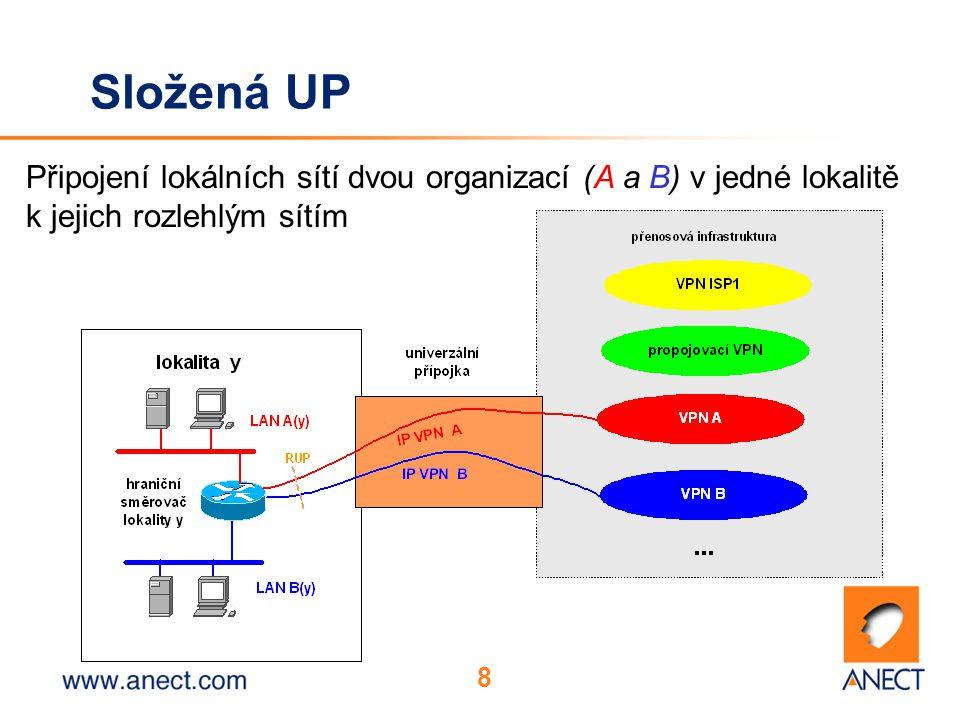8 Složená UP Připojení lokálních sítí dvou organizací (A a B) v jedné lokalitě k jejich rozlehlým sítím