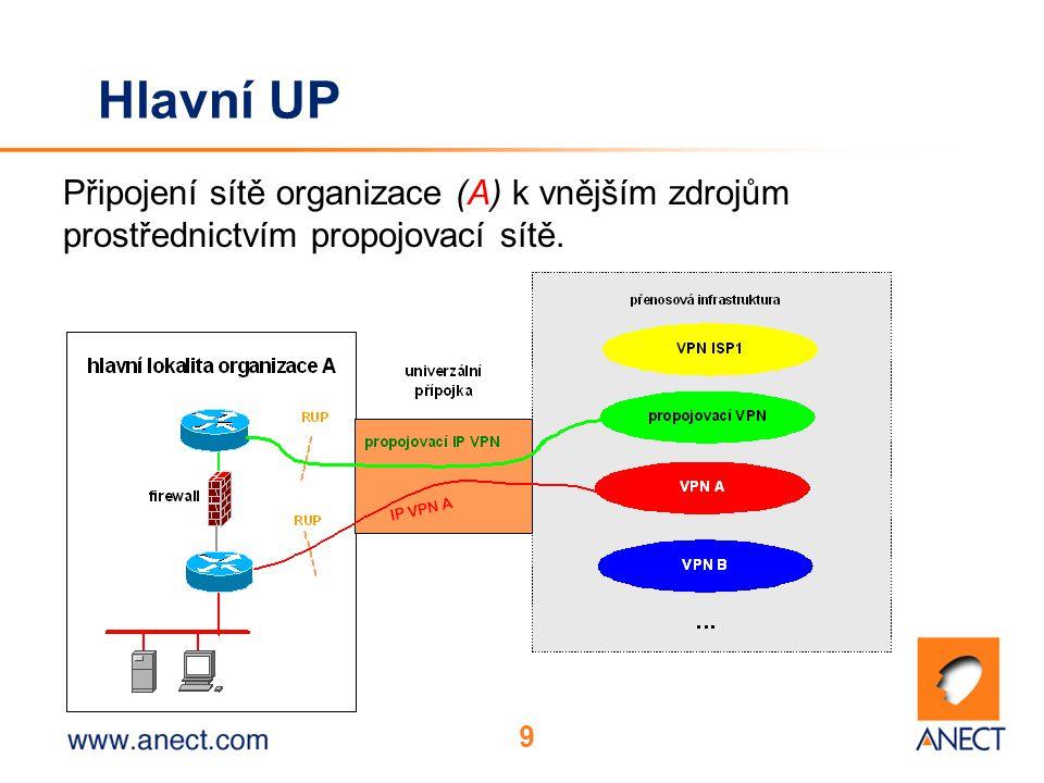9 Hlavní UP Připojení sítě organizace (A) k vnějším zdrojům prostřednictvím propojovací sítě.