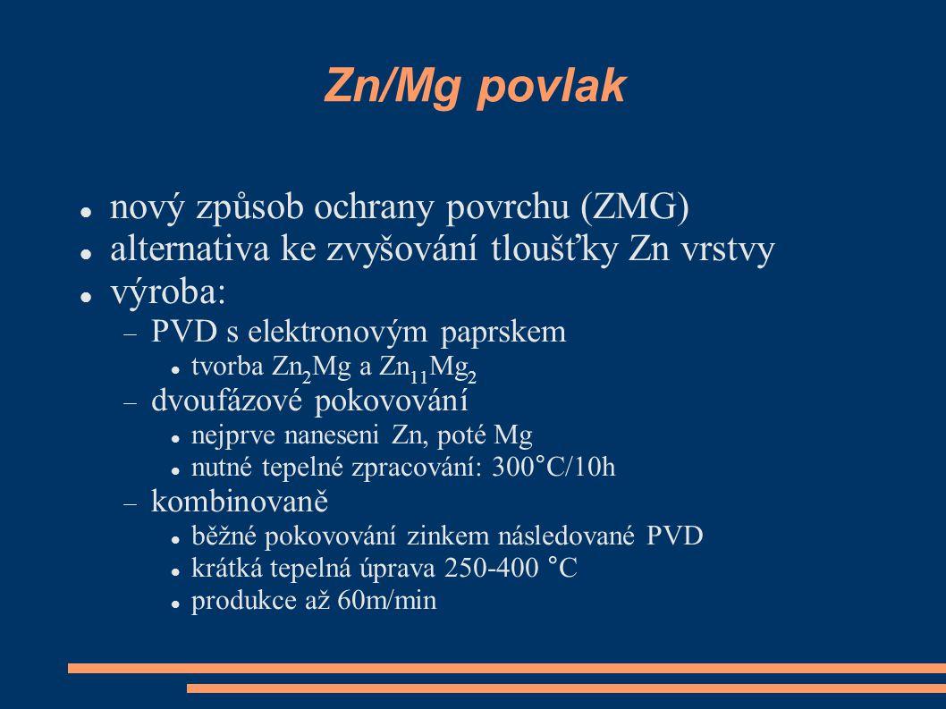 Zn/Mg povlak nový způsob ochrany povrchu (ZMG) alternativa ke zvyšování tloušťky Zn vrstvy výroba:  PVD s elektronovým paprskem tvorba Zn 2 Mg a Zn 11 Mg 2  dvoufázové pokovování nejprve naneseni Zn, poté Mg nutné tepelné zpracování: 300°C/10h  kombinovaně běžné pokovování zinkem následované PVD krátká tepelná úprava 250-400 °C produkce až 60m/min