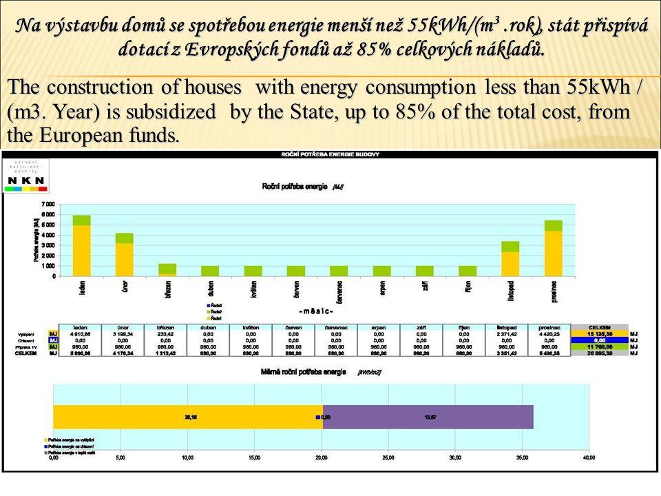 Na výstavbu domů se spotřebou energie menší než 55kWh/(m3.rok), stát přispívá dotací z Evropských fondů až 85% celkových nákladů. The construction of