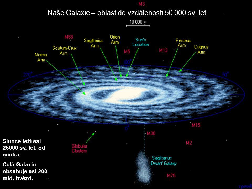 Naše Galaxie – oblast do vzdálenosti 50 000 sv. let Slunce leží asi 26000 sv. let. od centra. Celá Galaxie obsahuje asi 200 mld. hvězd.