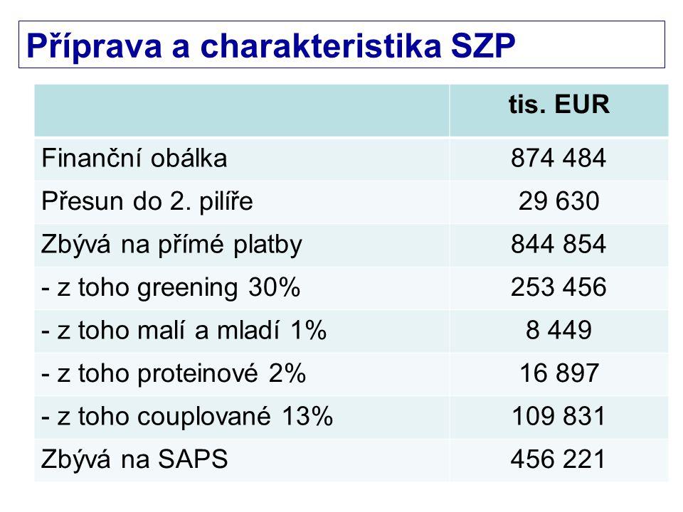Příprava a charakteristika SZP 20152020 SAPS129,46 EUR/ha133,74 EUR/ha 3 495,45 Kč/ha3 611,11 K4/ha SAPS + greening 201,38 EUR/ha208,05 EUR/ha 5 737,38 Kč/ha5 617,28 Kč/ha