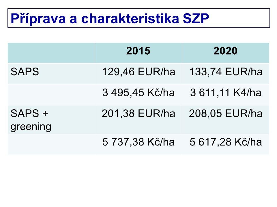 Nařízení Evropského parlamentu a Rady č.1307/2013 Čl.