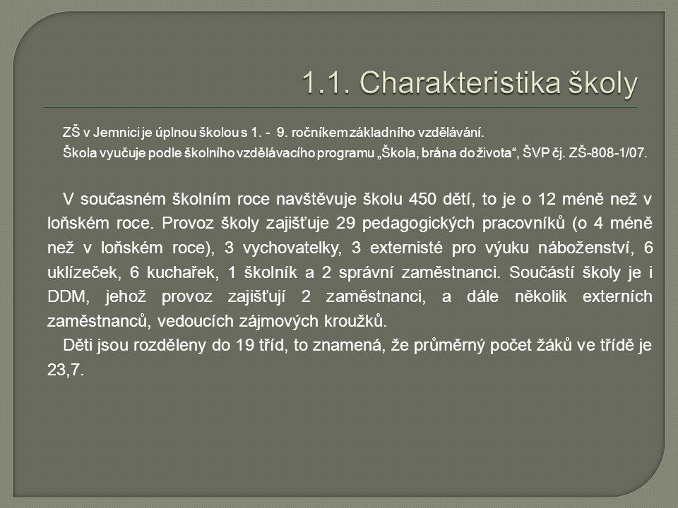 """ZŠ v Jemnici je úplnou školou s 1. - 9. ročníkem základního vzdělávání. Škola vyučuje podle školního vzdělávacího programu """"Škola, brána do života"""", Š"""